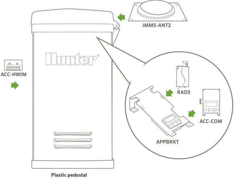 imms-Model3